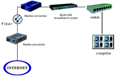 10/100/1000M fiber media converter application