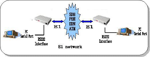 rs232 to E1 converter application diagram