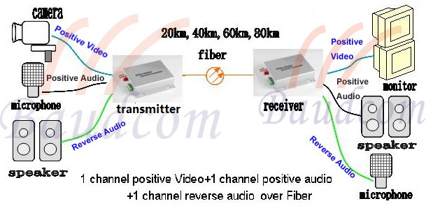 video fiber multiplexer application diagram