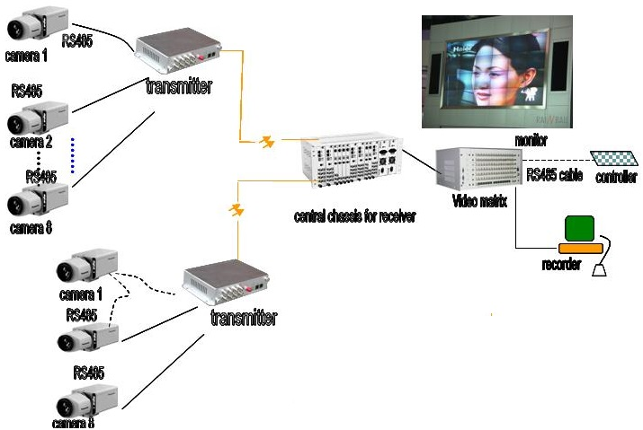 8channel video fiber mux application