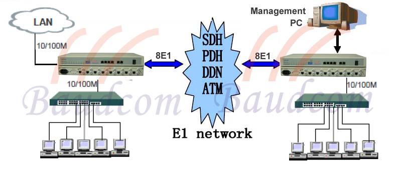 4 ethernet over 8 E1 converter application diagram