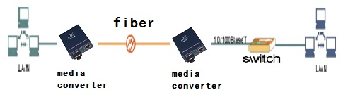 10/100M ethernet media converter application