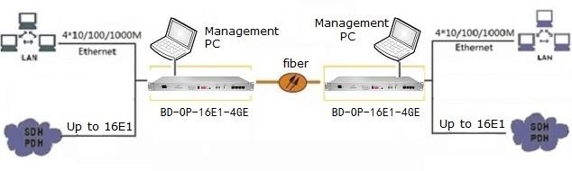 16 E1 over fiber multiplexer application