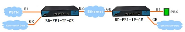 E1 over Gigabit ethernet converter application