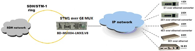 STM1 over GE,point to multipoint application