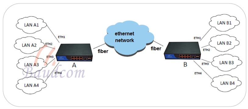 8GE ethernet switch application diagram