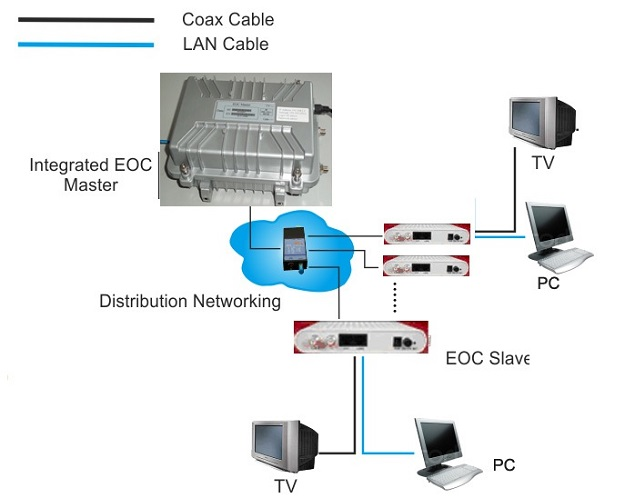 ethernet over cable EOC application diagram